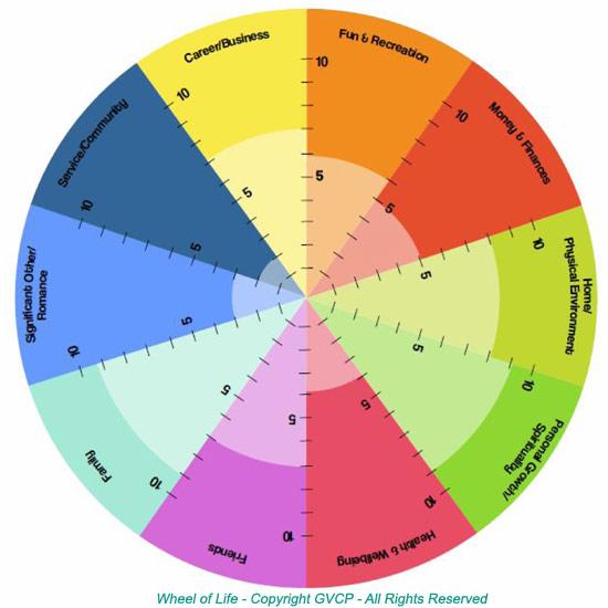 wheel_of_life_gvcp-1